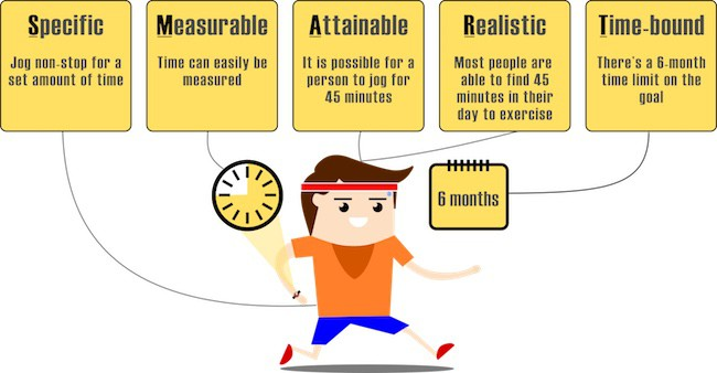 How to achieve fitness goals SMART goal image