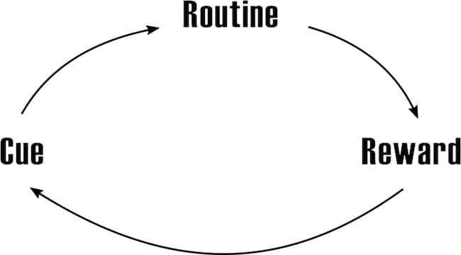 How to achieve fitness goals habit loop image