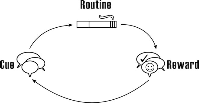 How to achieve fitness goals smoking habit loop image