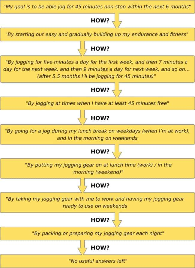how to achieve fitness goals goal striving process graphic