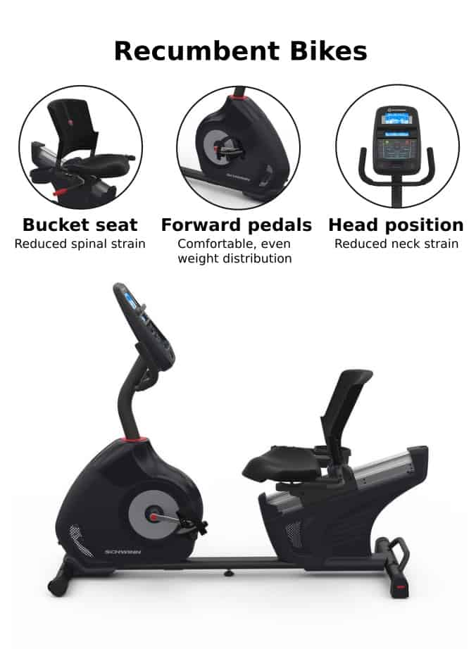 Recumbentn bikes have numerous benefits